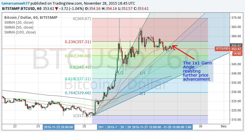 bitcoin price, bitcoin analysis