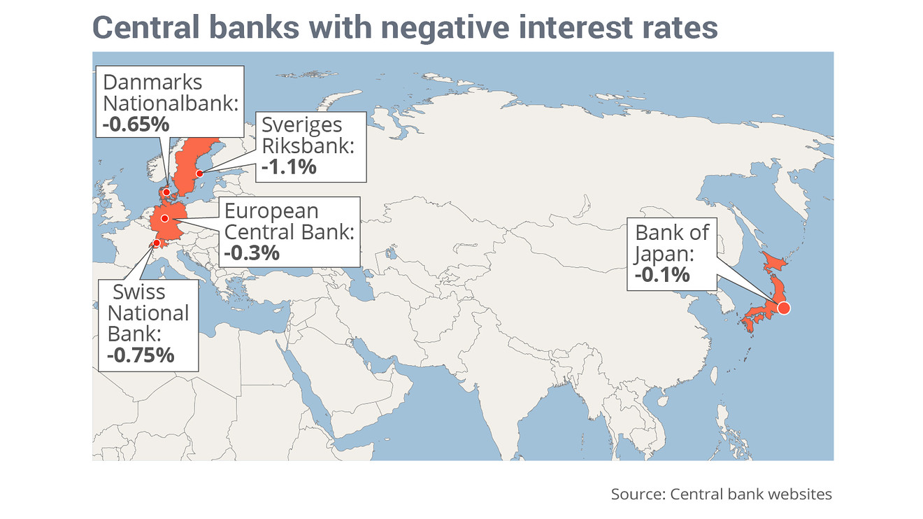 Europe has become a popular place for negative interest rates.
