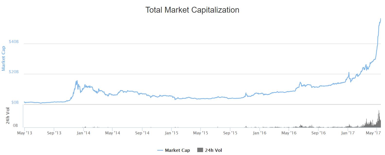 total market cap.png