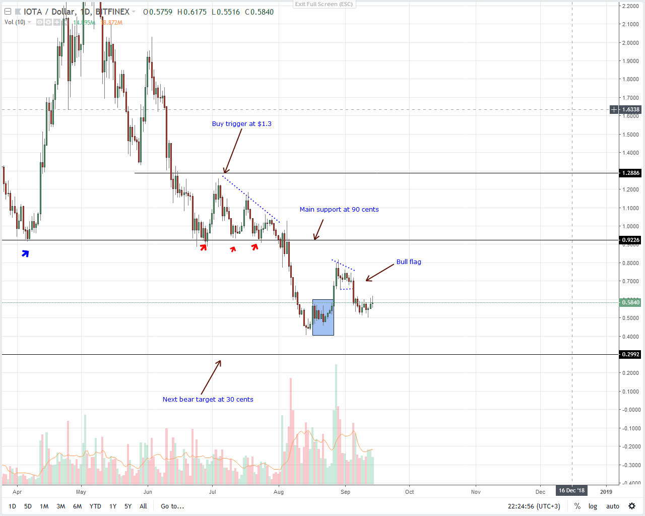 IOTA Price Analysis