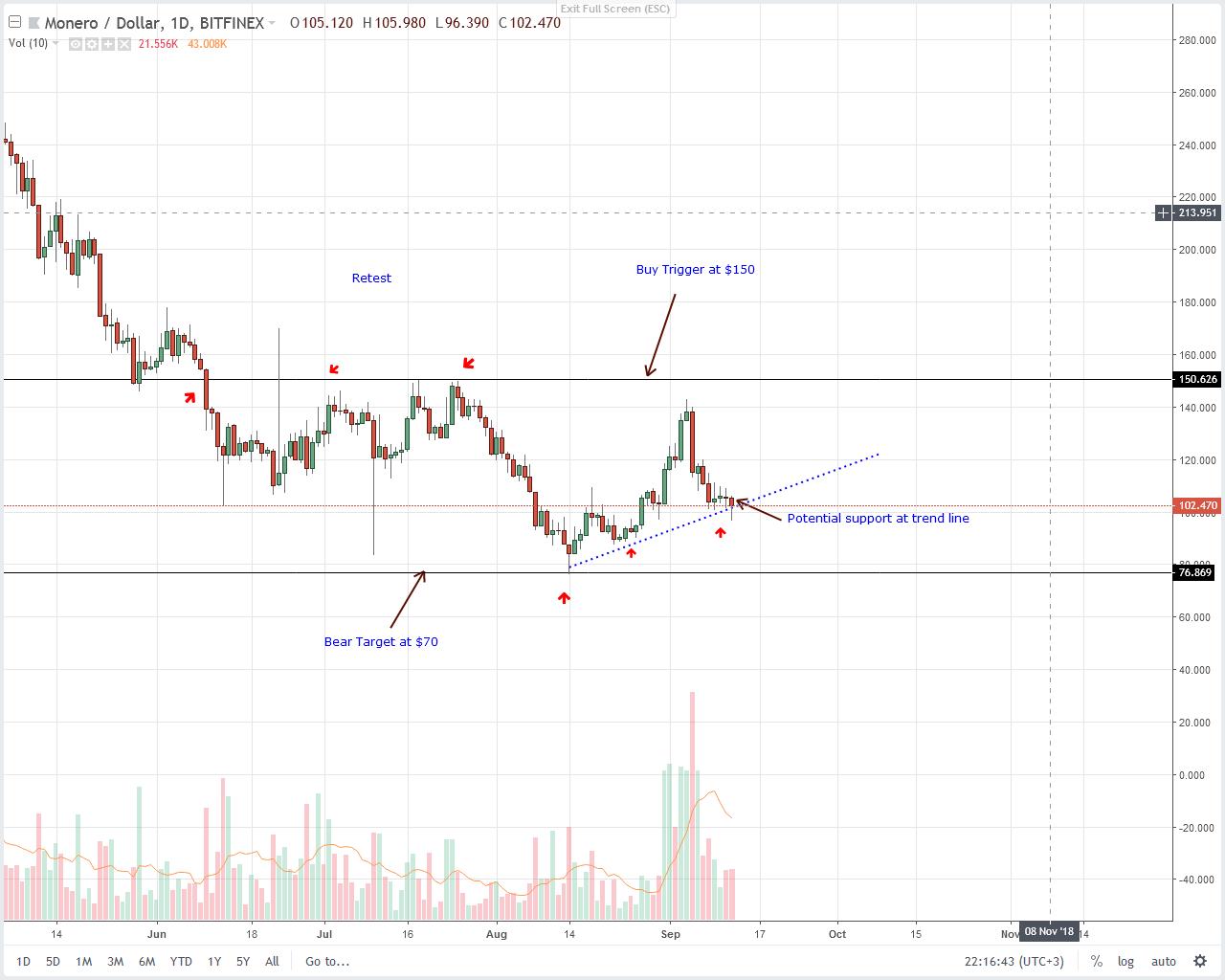 Monero (XMR) Technical Analysis