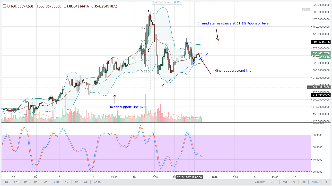 Monero bounces off minor support trend line