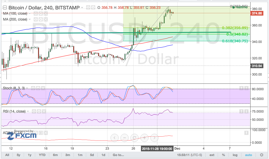 bitcoin price, bitcoin trading, bitcoin technical analysis